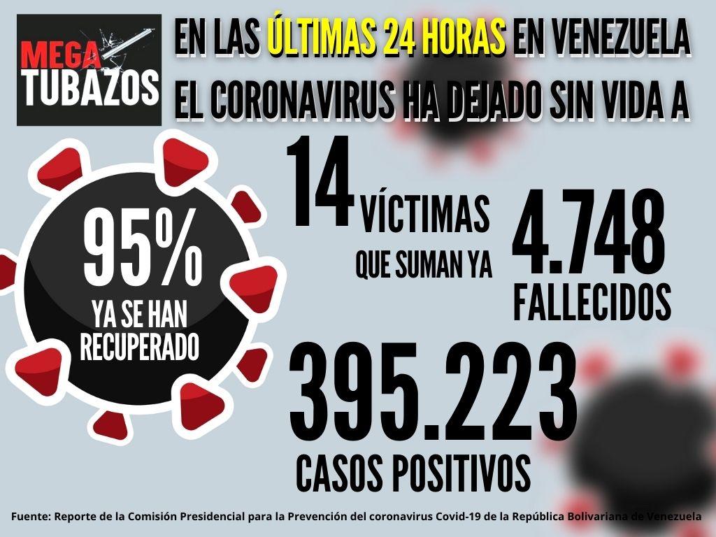 Caracas registró la mayor cantidad de muertes por covid en las últimas 24 horas